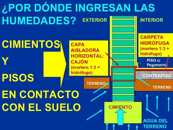 ¿POR DÓNDE INGRESAN LAS HUMEDADES? CIMIENTOS Y PISOS EN CONTACTO CON EL SUELO CONTRAPISO PISO c/ Pegamento TERRENO AGUA DE...