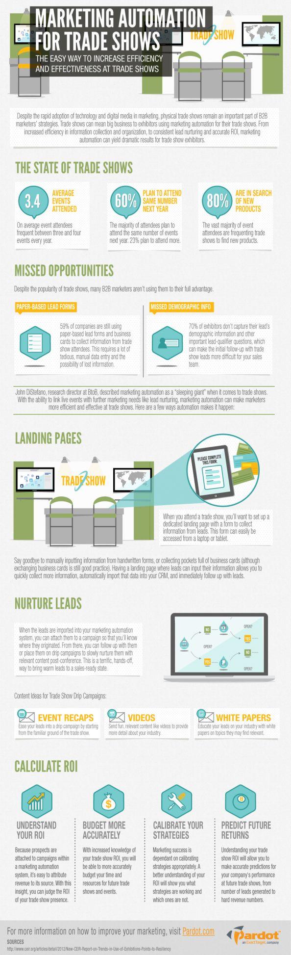 Infographic: Marketing automation for trade shows  #tradeshow #eventprofs #meetingprofs  kalaharimeetings.com