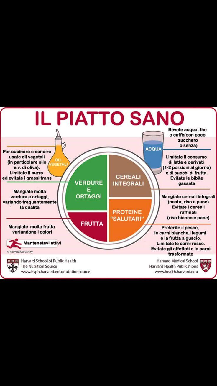 Regola del piatto sano