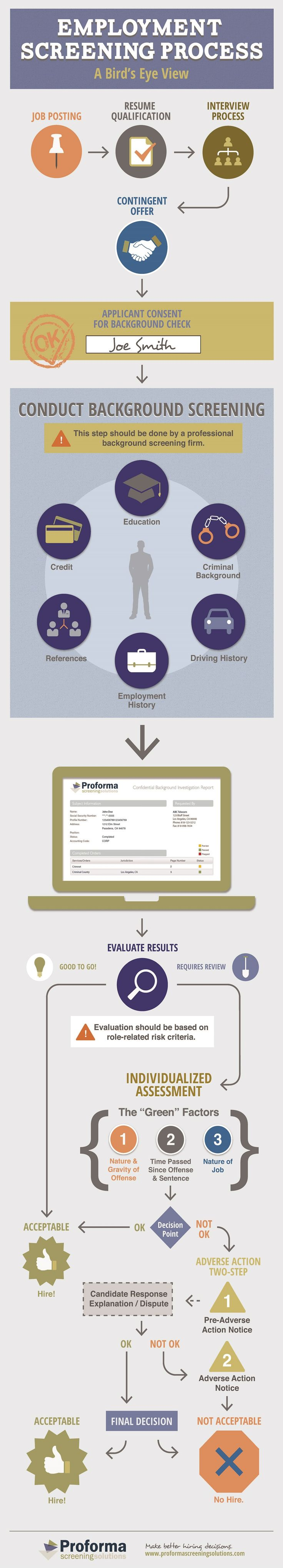 38 best job search images on pinterest job search career advice