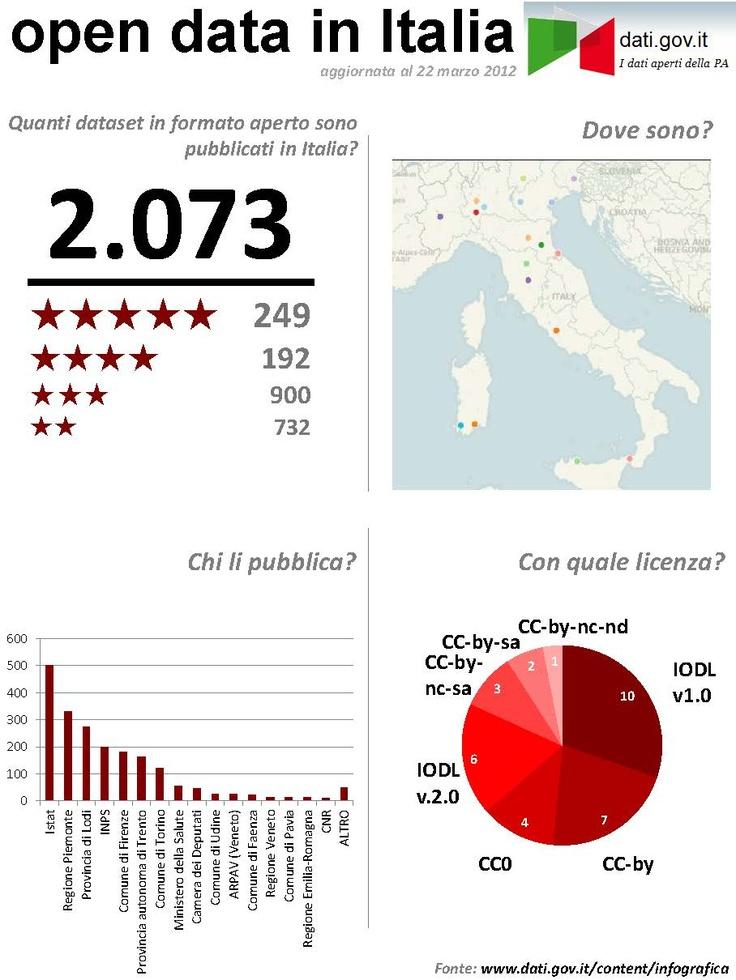 Stato degli #OpenData in Italia