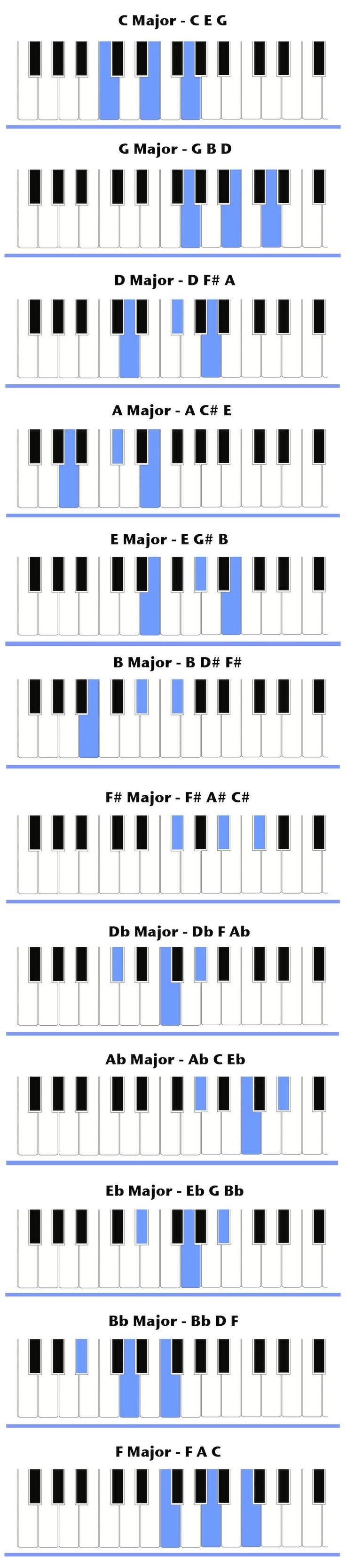 33 best music theory images on pinterest music note and major chord chart hexwebz Image collections