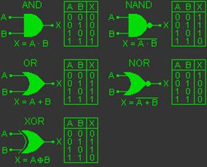 Logic Gates with their Symbols and Working. http://www.efxkits.co.uk/digital-logic-gates-symbols-and-workings/