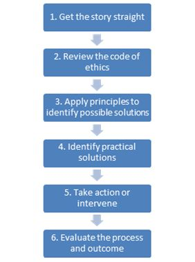 ethical decision making process Ethical issues inherent in a specific situation is fundamental to the decision- making process, and is shaped by the moral intensity of the situation [1] findings .