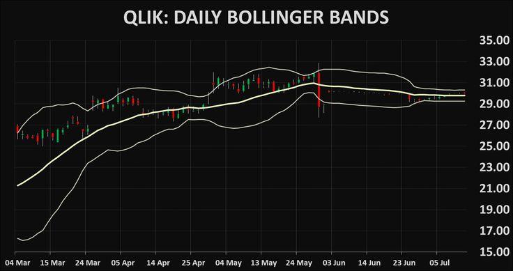 Stocks QLIK: Qlik Technologies technical analysis charts