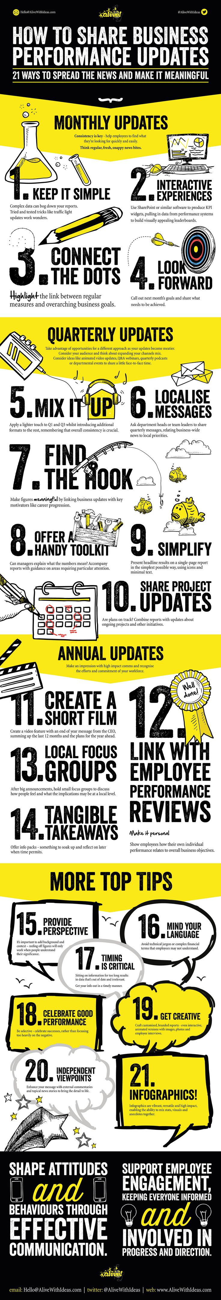 21 Ways to Share Business Performance Updates #infographic #InternalCommunication #Employees #Business