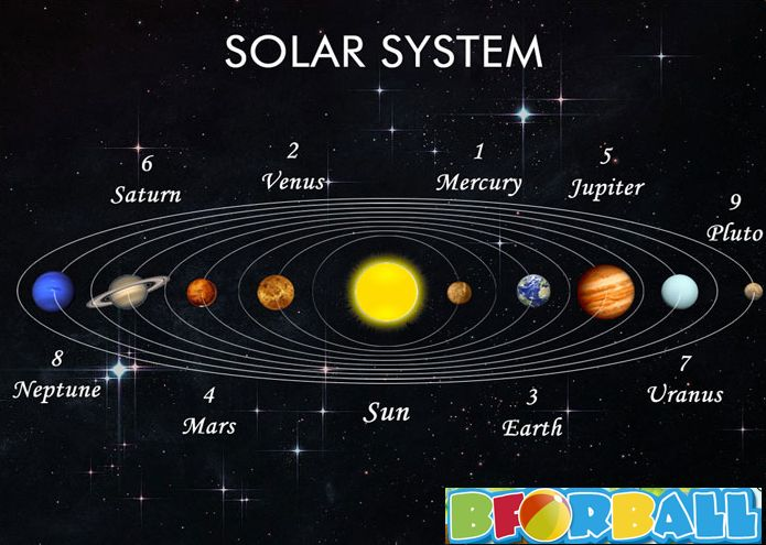 Kids Learn About Solar System The Sun And The Planets