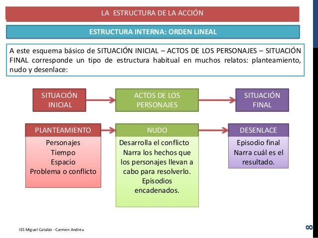 LA ESTRUCTURA DE LA ACCIÓN ORDEN LINEAL: PLANTEAMIENTO-NUDO-DESENLACE A este esquema básico de SITUACIÓN INICIAL – ACTOS D...