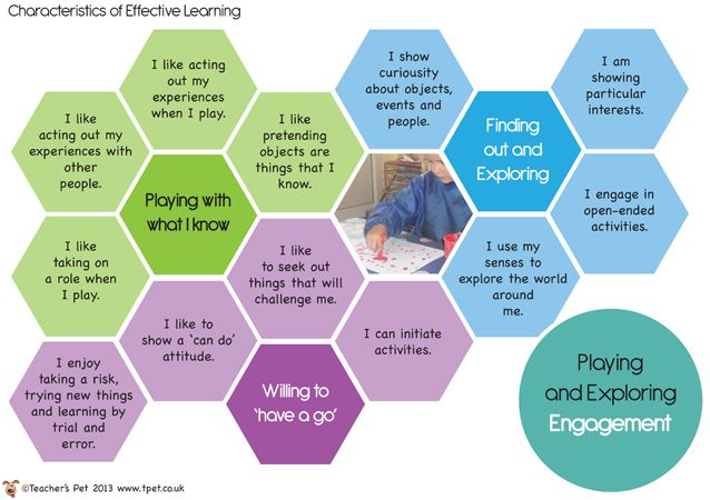 Teacher's Pet - Characteristics of Effective Learning Posters - FREE Classroom Display Resource - EYFS, KS1, KS2, EYFS, assessment, ELG, COE...