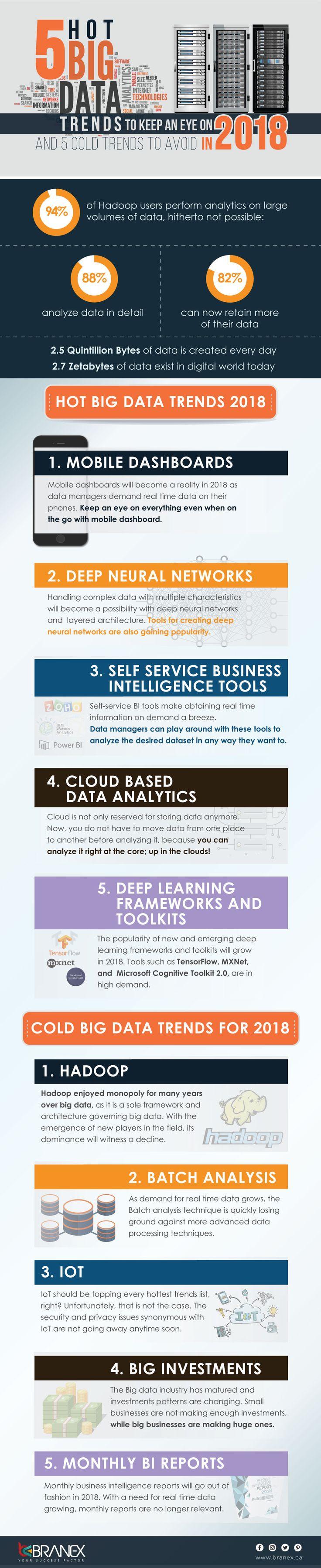 5 Hot Big Data Trends #Infographic #BigData #Trends