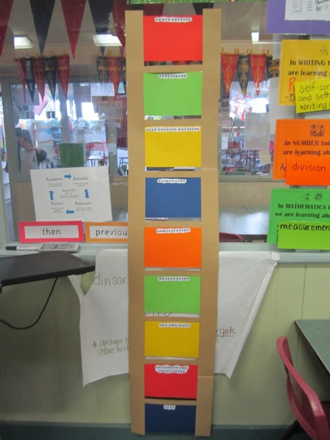 Our writing ladder (progress chart) for narrative writing