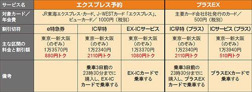 プラスEXで新幹線に乗るのは損? JR「ネット限定割引」の選び方 - 日経トレンディネット
