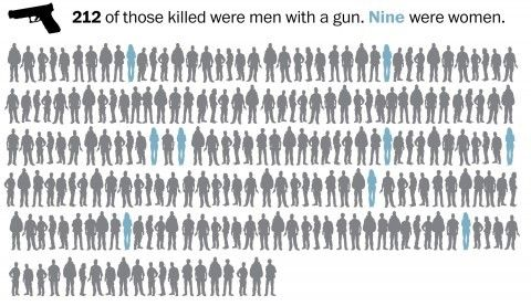 5/31/15 Fatal police shootings in 2015 approaching 400 nationwide - The Washington Post   The three are among at least 385 people shot and killed by police nationwide during the first five months of this year, more than two a day, according to a Washington Post analysis. That is more than twice the rate of fatal police shootings tallied by the federal government over the past decade, a count that officials concede is incomplete.