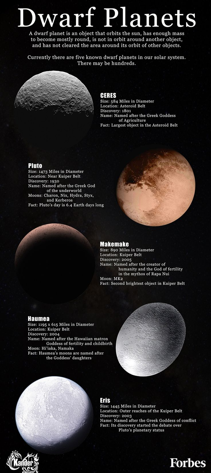 A dwarf planet is an object that orbits the sun, has enough mass to become mostly round, is not in orbit around another object, and has not cleared the area around its orbit of other objects. Currently there are five known dwarf planets in our solar system. There may be hundreds...