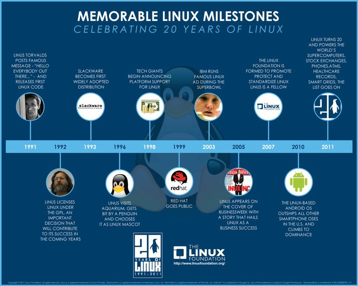 Microsoft has long used open-source software, like theBSD code behind its original TCP/IP network stack, they just didn't admit it. That was in Bill Gates' day. It's a different story today. Recently , Microsoft CEO Satya Nadella said thatMicrosoft loves LinuxandMicrosoft just acquired Revolution Analytics, which is the major open-source player for the R statistical …