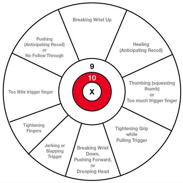 rifle correction chart
