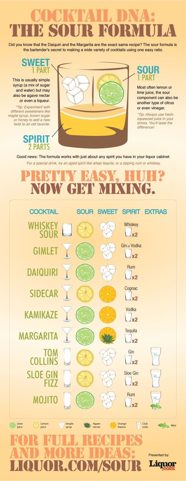 Complete Guide to Creating Sour Cocktails
