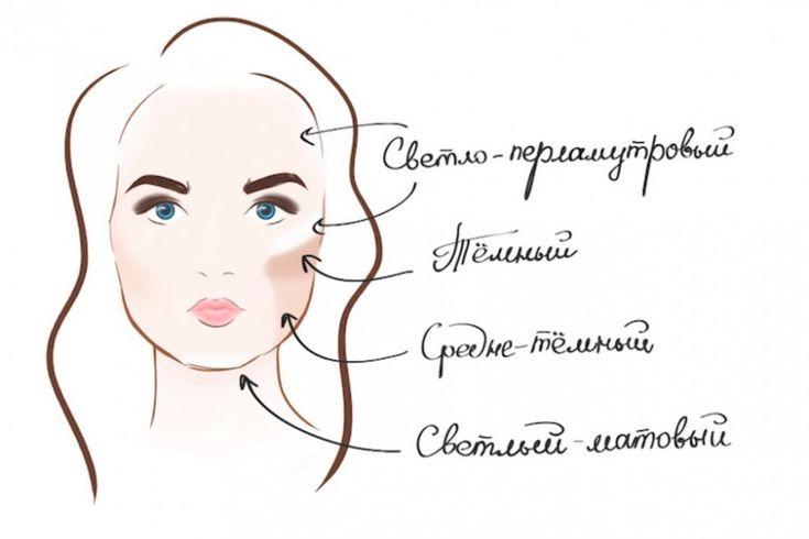 Схемы коррекции лица: румяна и брови 5