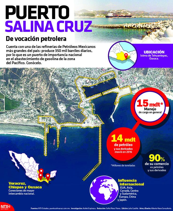 Cuenta con una de las refinerías de Pemex más grandes del país: produce 350 mil barriles diarios, por lo que es un puerto de importancia nacional abastecimiento de gasolina de la zona Pacífico. #Infographic