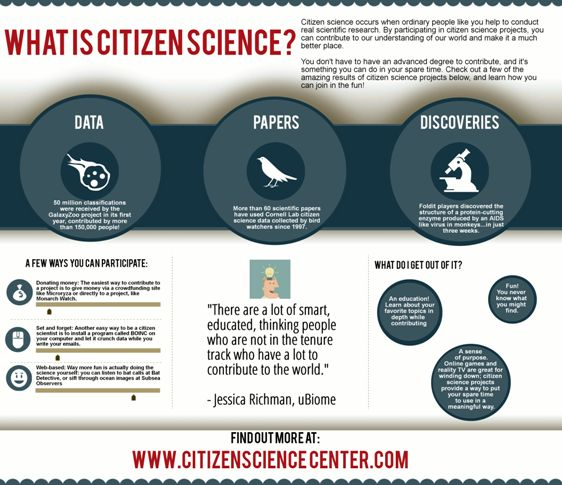 What is Citizen Science All About?