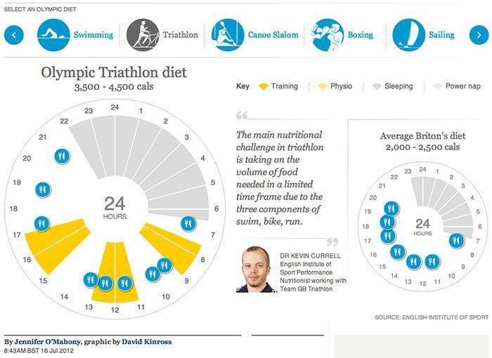 Olympics-2012-Team-GB-athletes-diets-interactive