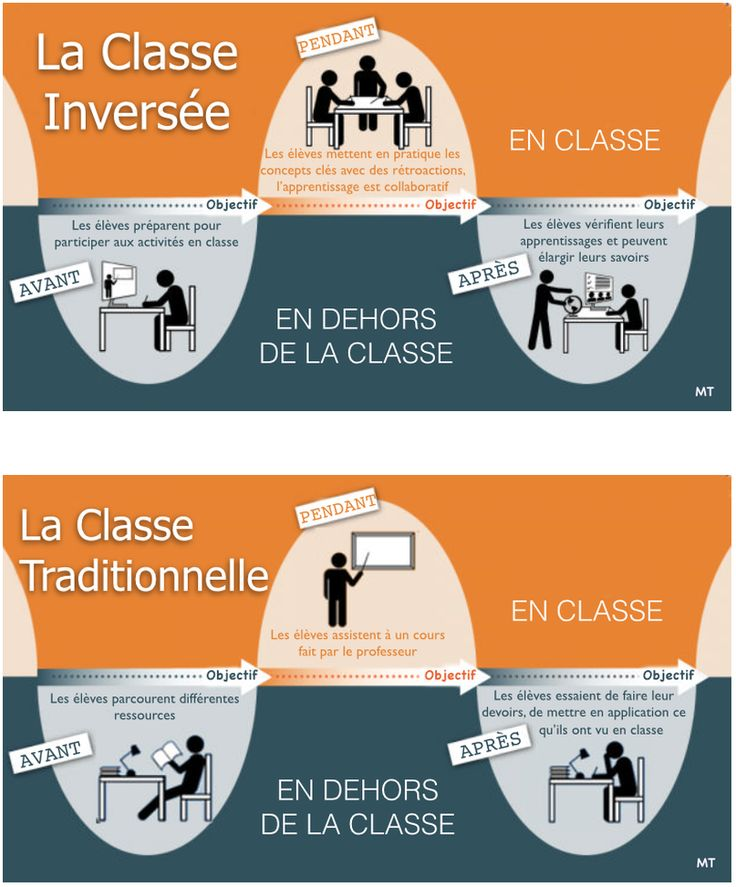 La classe inversée / Pédagogie inversée