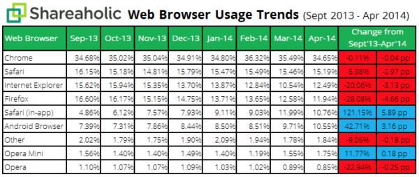 Shareaholic : Chrome is the world's top browser, and Safari is number two.