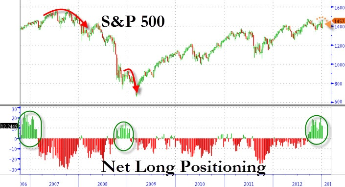 especially given the market's excessively long positioning...