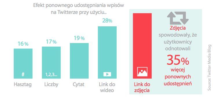 Badanie, w którym przeanalizowano 2 miliony tweetów pokazało, że największe zaangażowanie odnotowano we wpisach, które zawierały treści graficzne. http://bit.ly/10-reasons-sm