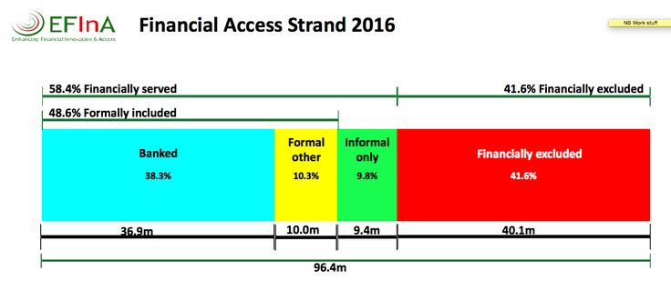 More Nigeria financial inclusion stats 2016