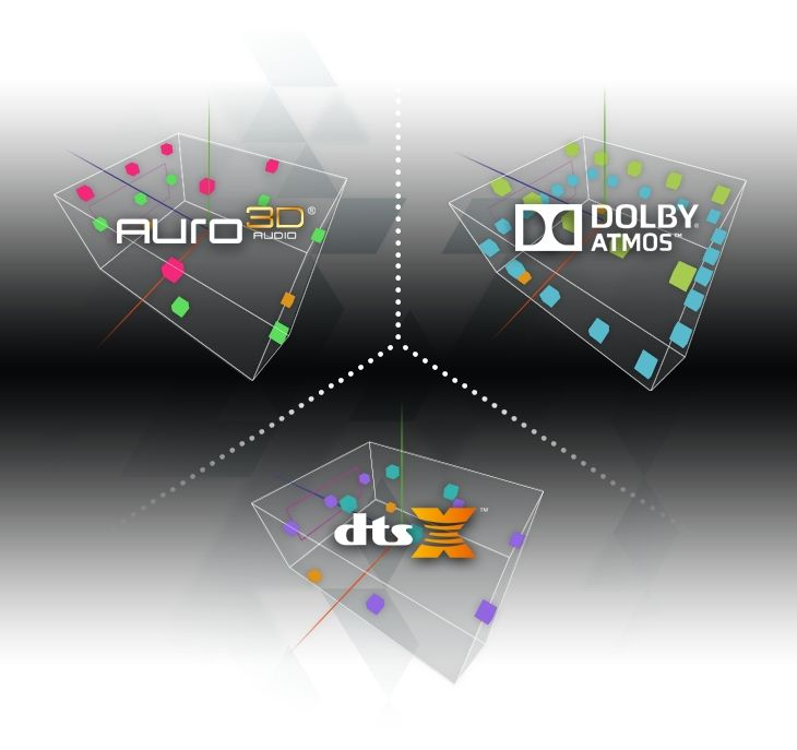 Auro 3d Dolby Atmos And Dts X Speakers Placements Technik