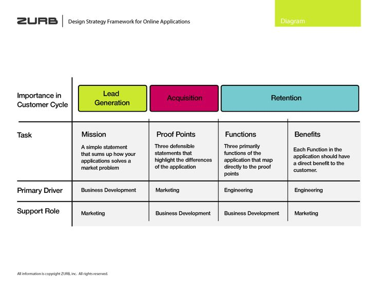 62 best images about design strategy on pinterest for Design strategy firms
