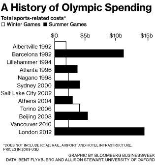 The 2014 Winter Olympics in Sochi Cost $51 Billion - Businessweek