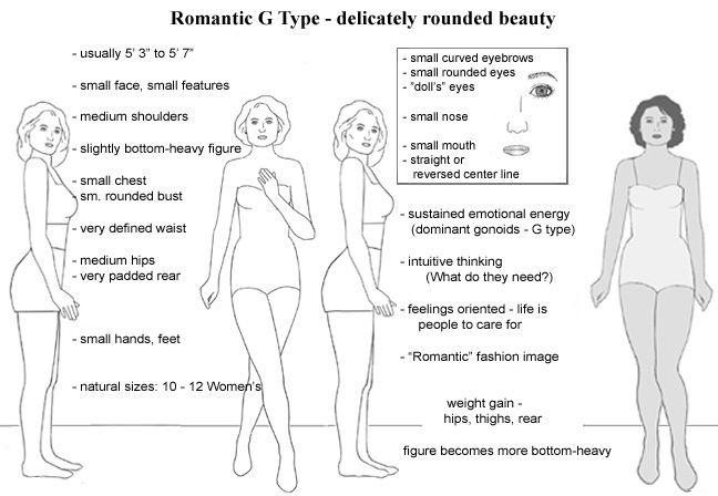 """All Types of Beauty: """"Romantic"""" body type's physical features.  This site provides an overview with graphics for 18 Kibbe-inspired body types and offers to ID your type from photos."""