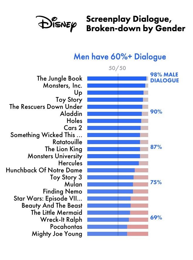 """Very disappoint. """"This surprising statistic about female characters in Disney films has us worried."""""""