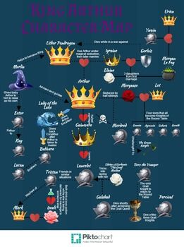 A map of a majority of the characters from King Arthur Legends.  Includes over 30 characters.  Shows marriages, breakups, family ties, and friendships.  The larger the character icon, the more important they are to the story.  Knights are symbolized by a knight's helmet, royalty by crowns, ladies by flowers, and witches and wizards with their magical items.