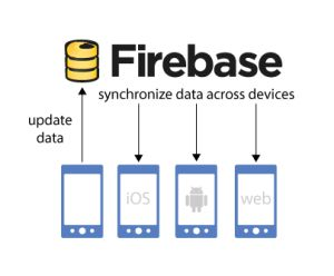 #Firebase is a Back-end-as-service (#BaaS) provider which supports real-time synchronization to help developers build real-time #apps