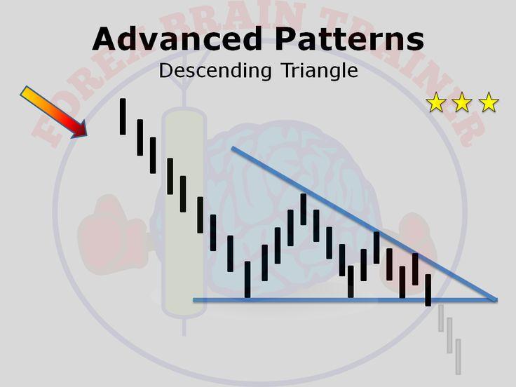 Descending triangle forex