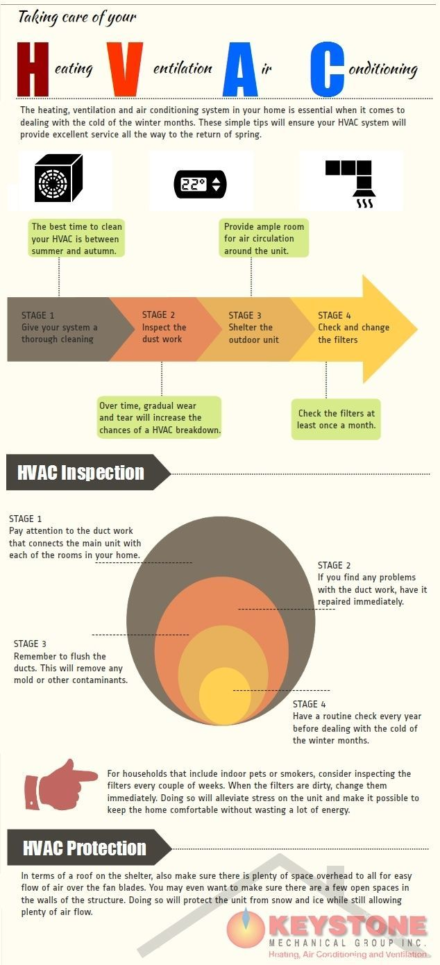 4 Stages To Take Care Of Your Hvac System Ac Airconditioning