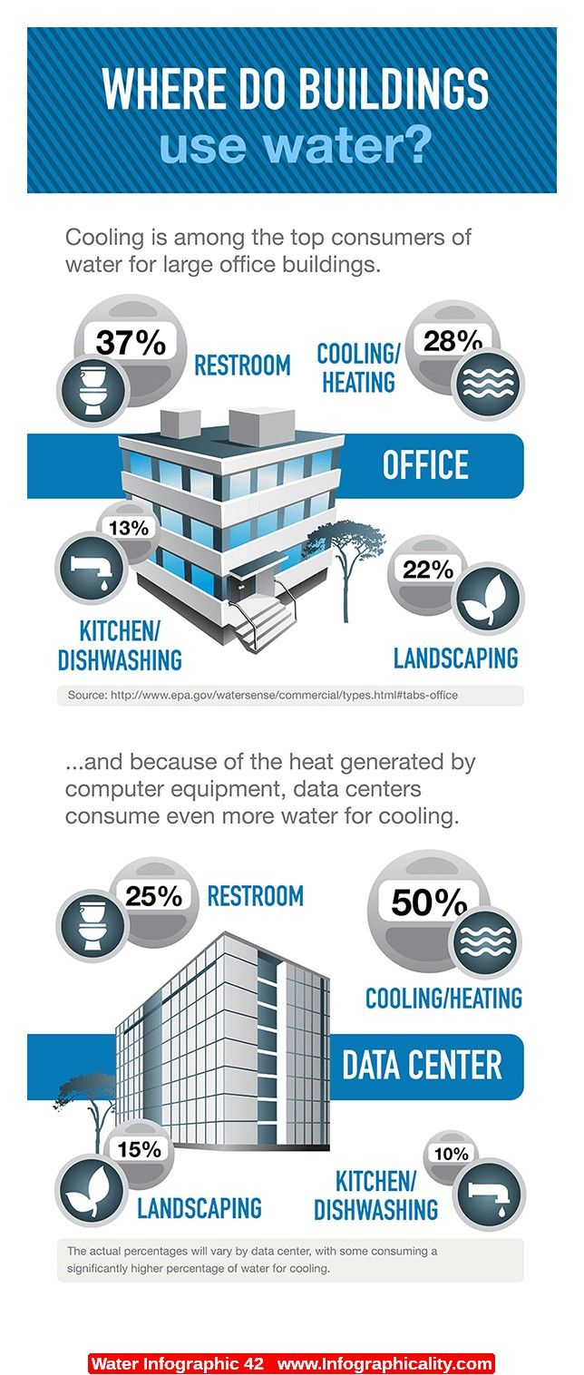 17 best images about water facts infographics on pinterest for Facts about energy conservation