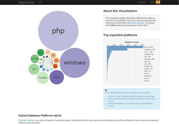 This visualization displays information on 55 computer platforms with security vulnerabilities, that could or still can be exploited with techniques a