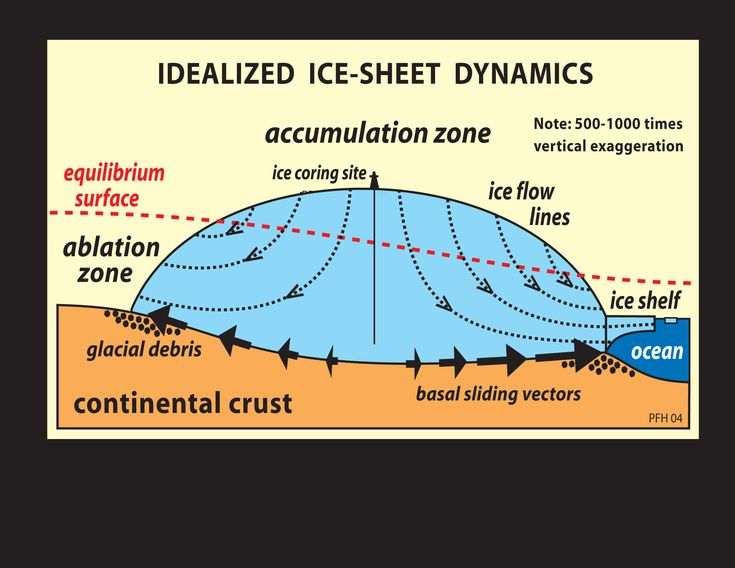 This schematic cross section of an ice sheet shows an ideal drilling site at the centre of the polar plateau near the ice divide, with ice flowing away from the ice divide in all direction. From: Snowball Earth.