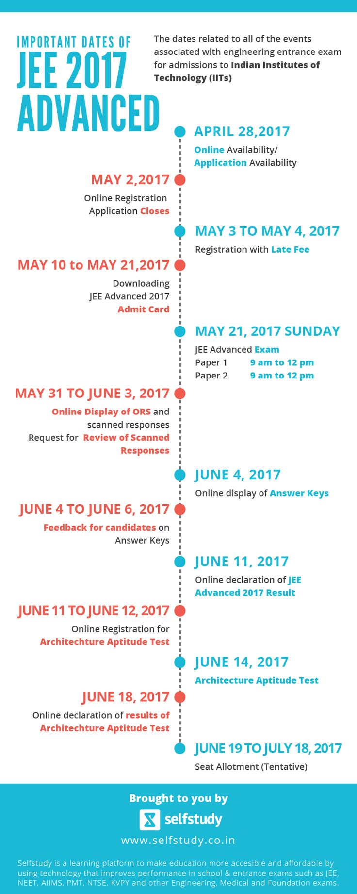 JEE Advanced 2017 Important Dates lists out the dates relating to the Joint Entrance Examination (JEE) Advanced as announced by IIT Madras.