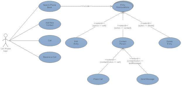 Best 7 uml use case diagram images on pinterest use case award use case diagram ccuart Choice Image