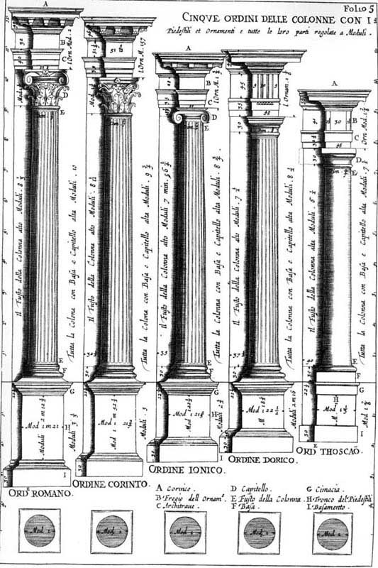 The 5 classical orders of architecture as shown in Vincenzo Scamozzi's 'L'Idea della Archittetura Universale from 1615. From left to right : 1) The Composite or Roman Corithian order, the most delicate of all types deemed suitable by the Renaissance architects for churches dedicated to female saints. It is called composite because of the combination of Corinthian and Ionic elements. 2) The Corinthian order with its elaborated capitals the most ornate of the classical/Greek orders and…