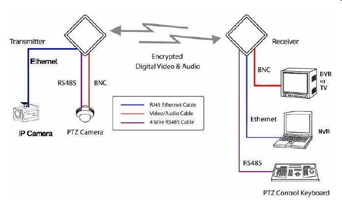 1494 best wireless surveillance system images on pinterest