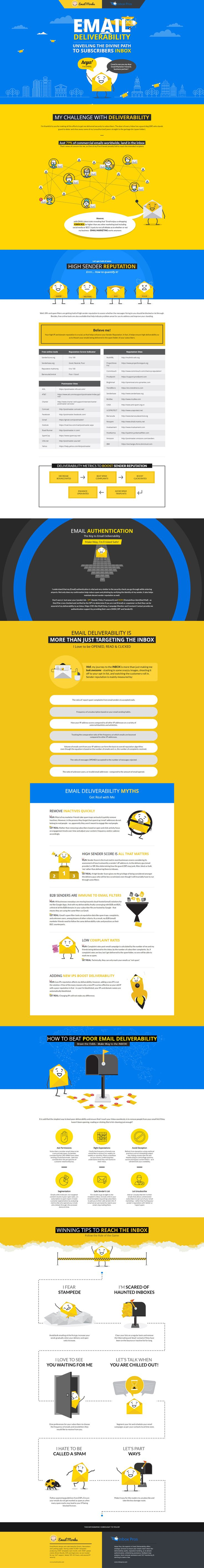 Expert Tips for Receiving Better Email Deliverability Rates [Infographic] -- Research shows that email delivers a stunning ROI of 4300%, which is much higher than any other marketing tactic, including SEO and social media. But, unfortunately, data also reveals that only 79% of commercial emails actually end up in the inbox.