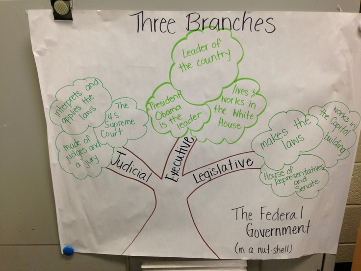 Three branches of government anchor chart. Judicial, executive ... Judicial Branch For Kids