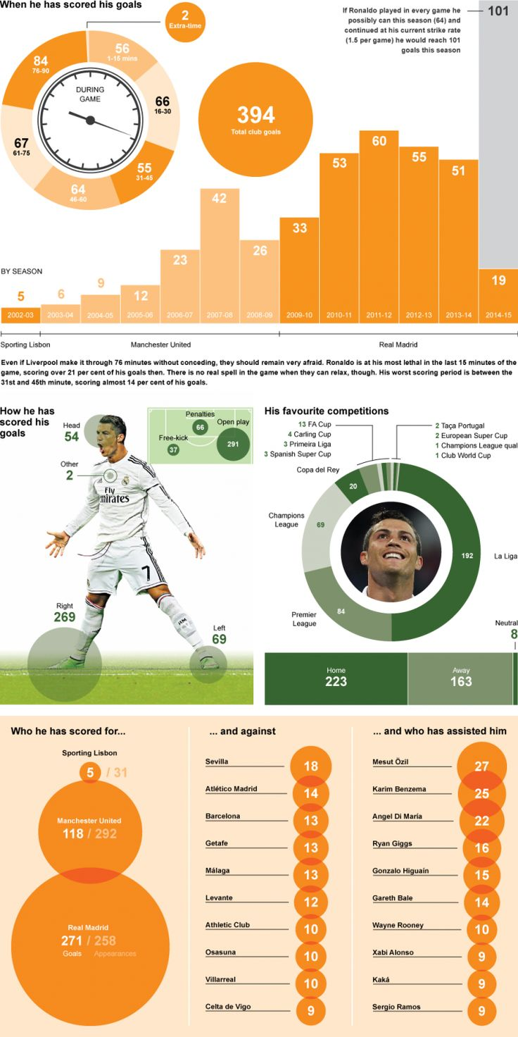 Cristiano Ronaldo's incredible scoring record at Real Madrid and Manchester United