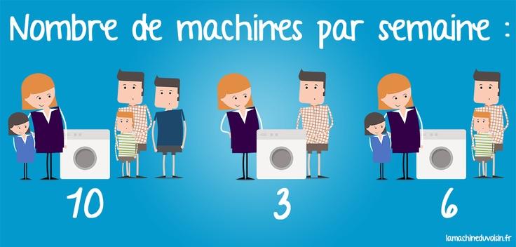 35 best images about la vie merveilleuse d 39 une machine for Combien consomme une machine a laver en eau